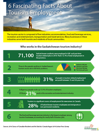 6 Fascinating Facts About Tourism Employment in Saskatchewan